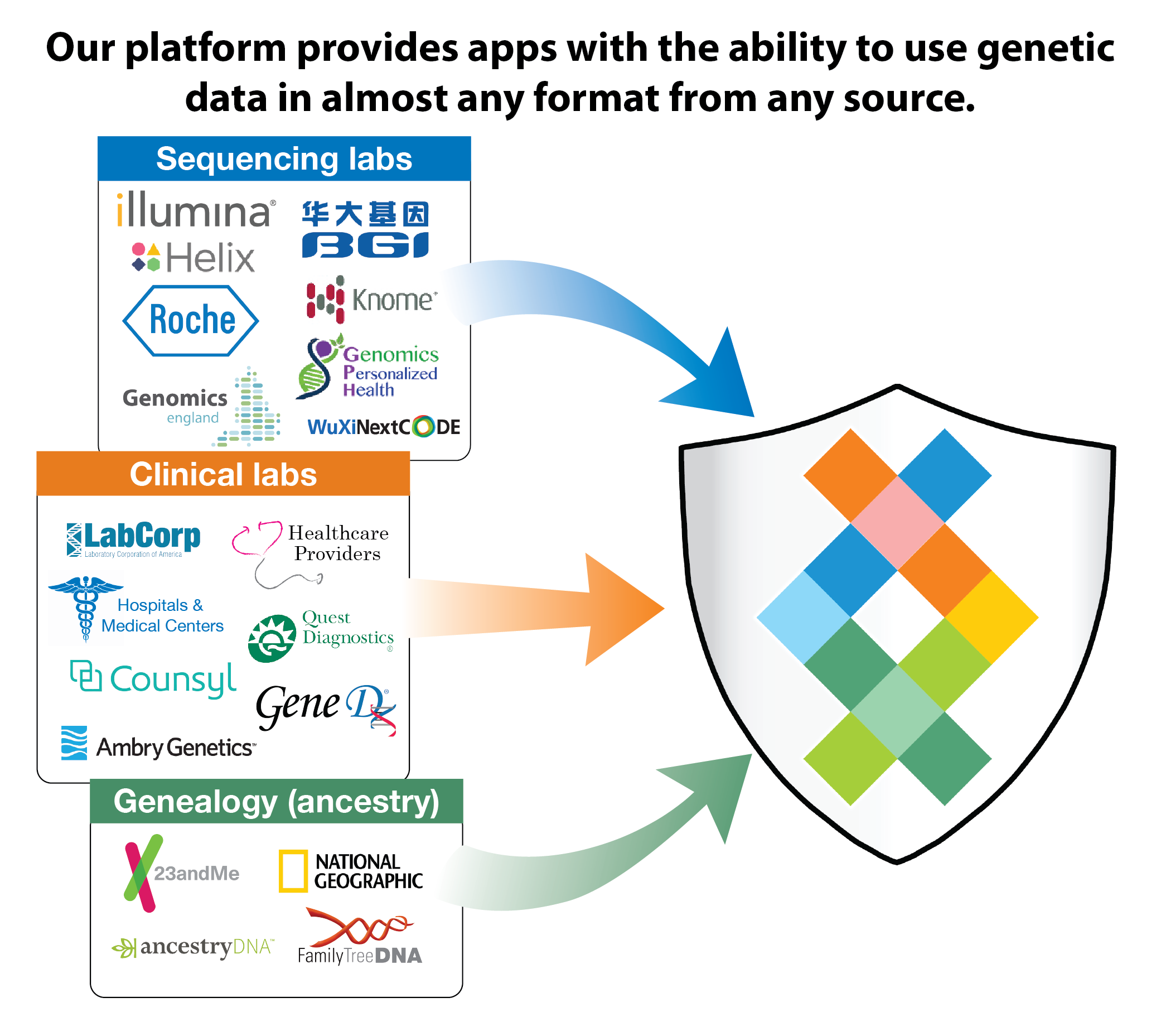 Universal-Genetic-Data-Compatibility-Sequencing.com.png